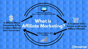 Examples Of Affiliate Marketing Websites
